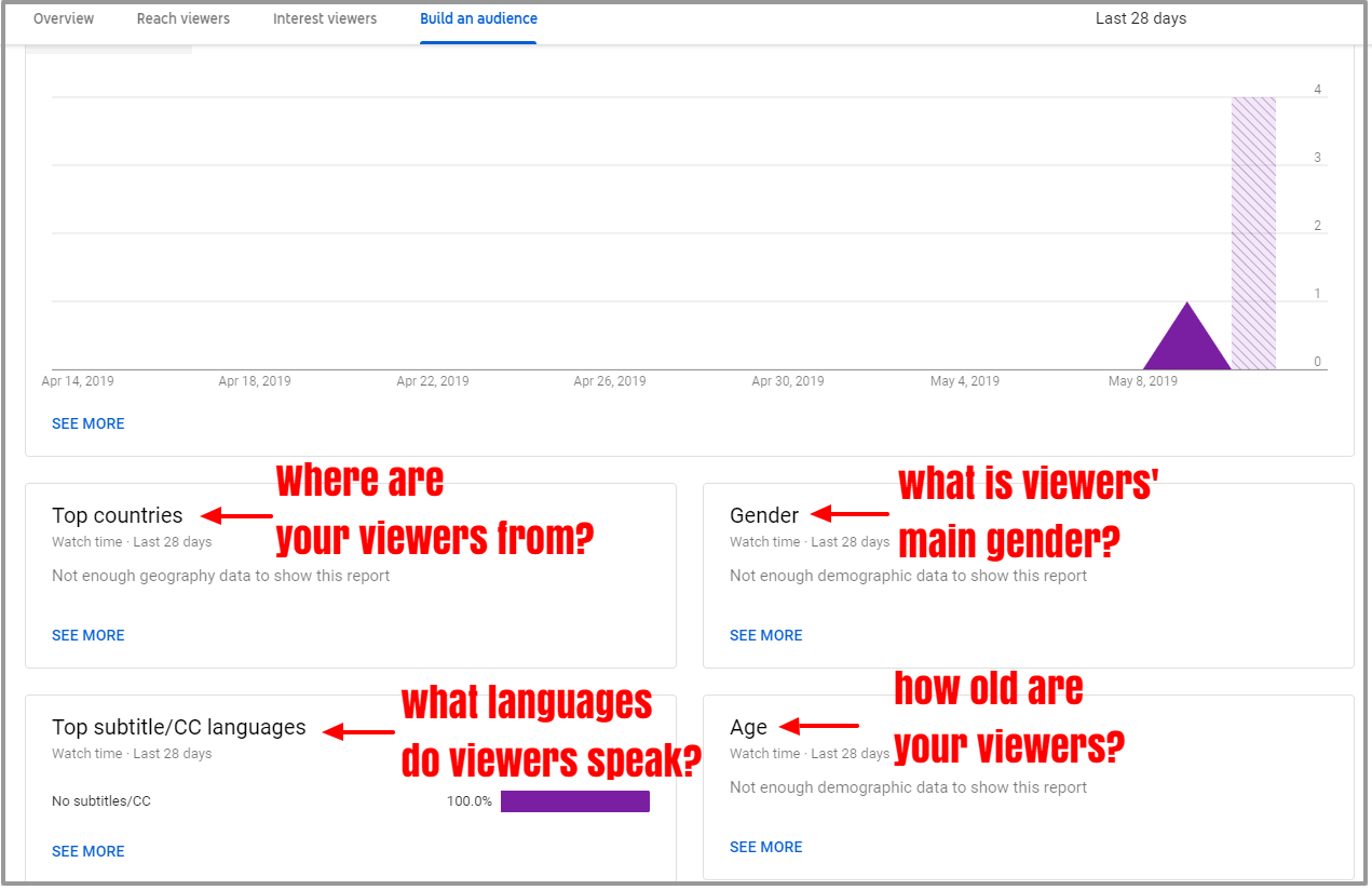 How to Get More Views on YouTube Collaboration Videos